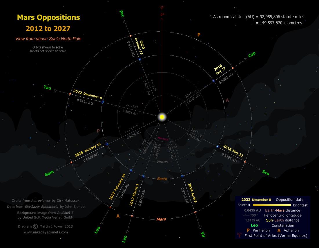000-mars-oppositions-2012-2027